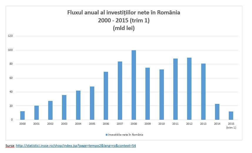 Grafic 1- Investitiile nete