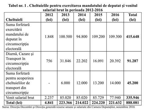 tabel-cheltuieli